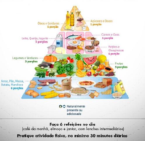 NUTRIÇÃO, DIABETES E TERCEIRA IDADE
